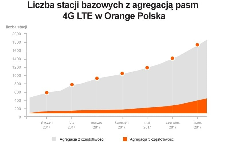 Tabletowo.pl Orange wydaje mnóstwo pieniędzy, żebyś Ty miał lepszy zasięg Ciekawostki GSM Raporty/Statystyki Technologie