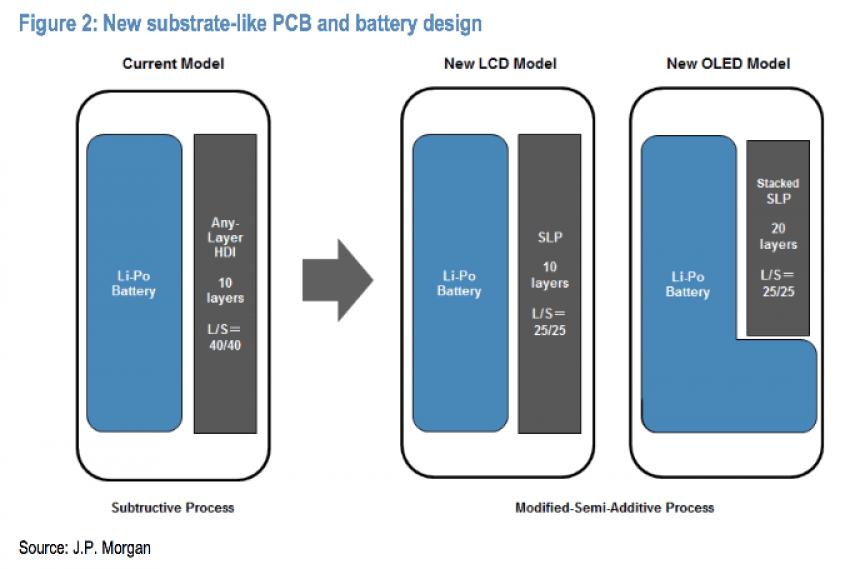 Tabletowo.pl I znowu sadownicy powiedzą, że iPhone'y mają lepszą baterię. Tyle, że tym razem chyba będą mieli rację Apple LG Plotki / Przecieki Smartfony