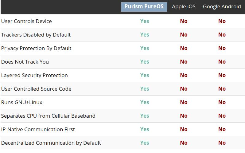 """To się dzieje naprawdę. Purism zbiera pieniądze na produkcję Librem 5 - smartfona z """"prawdziwym"""" Linuxem"""
