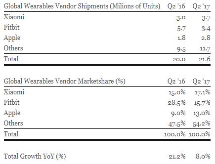 Xiaomi sprzedaje opaski sportowe jak szalone. Jest w tym lepsze niż Fitbit i Apple 21