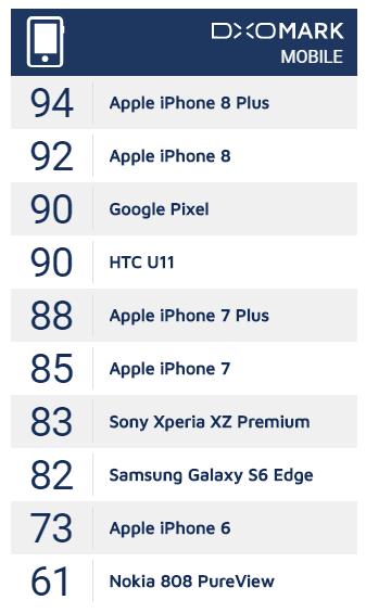 """Tabletowo.pl Xperia XZ Premium z bardzo kiepskim wynikiem w DxOMark Mobile. To koniec """"przyjaźni"""" z Sony? Android Smartfony Sony"""
