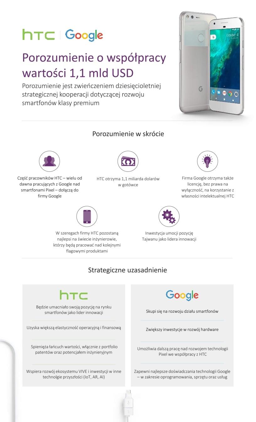 Tabletowo.pl Google nie przejmuje całego HTC. Ale zabiera dużo i płaci za to 1,1 miliarda dolarów Google HTC Wydarzenia