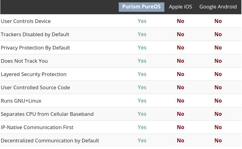 """Tabletowo.pl Librem 5 i """"prawdziwy Linux"""" produktami masowymi? W sumie, czemu nie? Felietony Linux"""