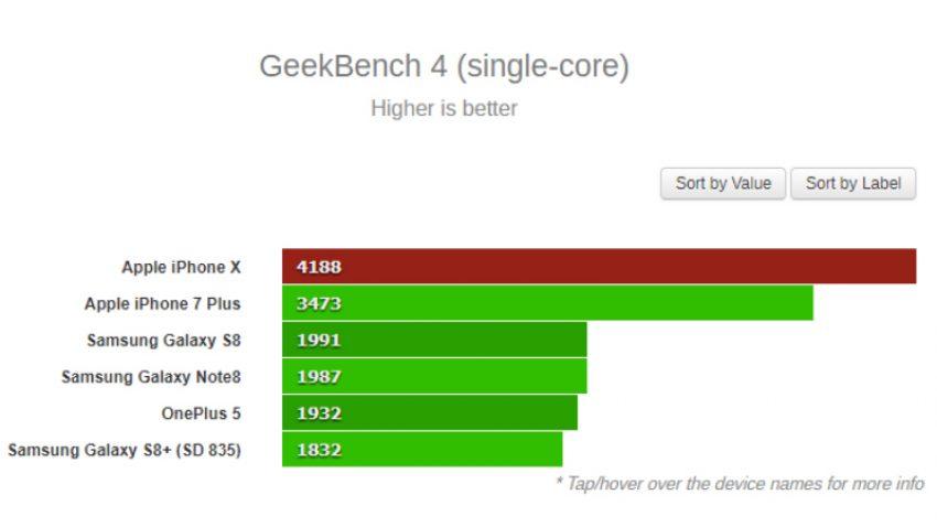 Tabletowo.pl iPhone X bezlitośnie bije w benchmarkach każdego flagowca konkurencji Apple OnePlus Raporty/Statystyki Smartfony