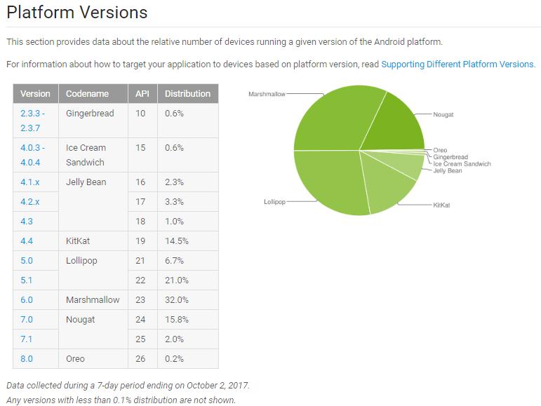 Tabletowo.pl Android 8.0 Oreo po raz pierwszy pojawia się w statystykach, ale cały czas i tak rządzi Marshmallow Android Google Raporty/Statystyki