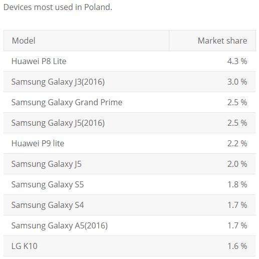 Tabletowo.pl Ciekawe, czy zgadniecie, jakie smartfony z Androidem są najpopularniejsze w Polsce Android Huawei LG Raporty/Statystyki Samsung Smartfony