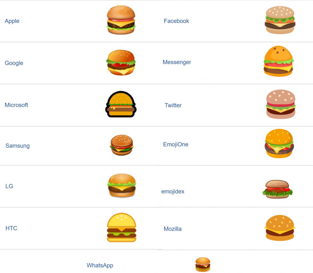 Gdzie dać ser na hamburgerze, czyli o emoji słów kilka 20