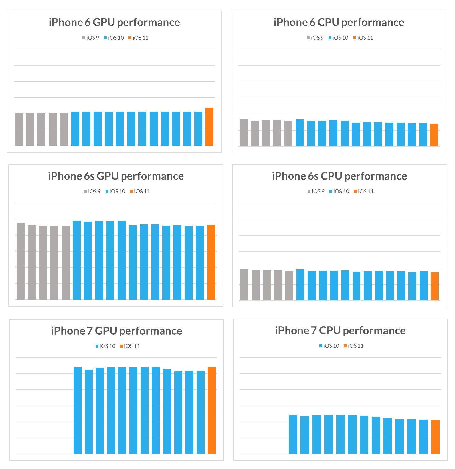 Tabletowo.pl To nieprawda, że Apple spowalnia starsze iPhone'y aktualizacjami do nowszych wersji iOS Apple Ciekawostki iOS Smartfony