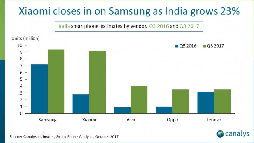 Tabletowo.pl Indie są teraz drugim co do wielkości rynkiem smartfonów na świecie. USA zepchnięte na trzecie miejsce Raporty/Statystyki Xiaomi