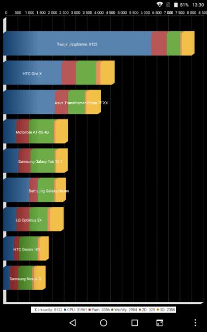 Recenzja Navitel T500 3G - jednego z najtańszych tabletów dostępnych na rynku 22
