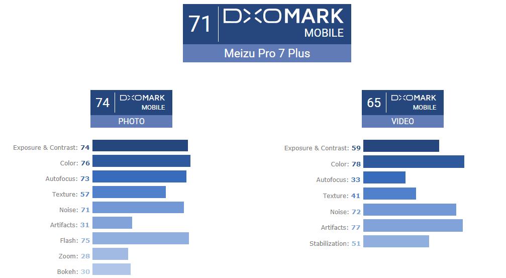Tabletowo.pl Według ekipy z DxOMark, aparat w Meizu Pro 7 Plus jest naprawdę słaby Android Meizu Smartfony