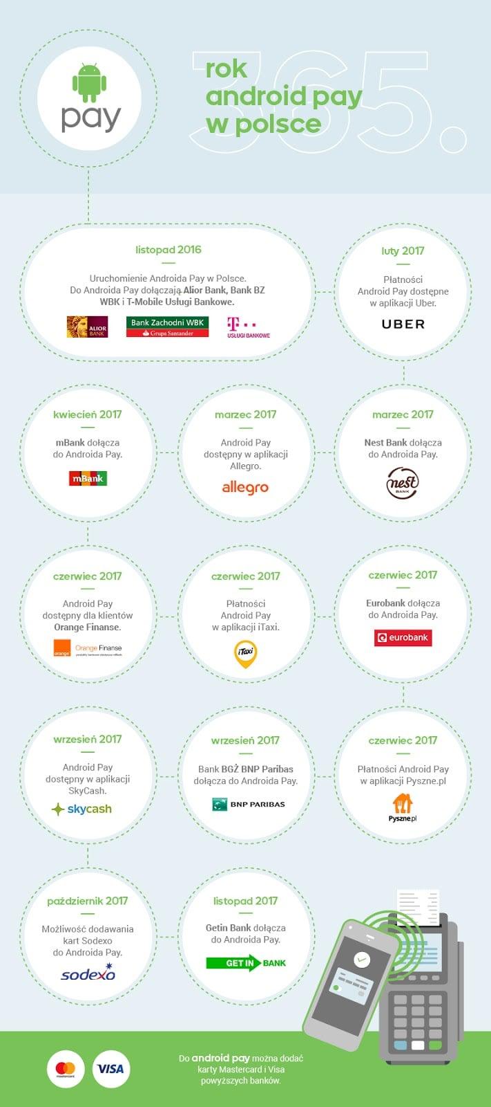Tabletowo.pl Właśnie mija rok, odkąd Android Pay jest dostępny w Polsce Android Aplikacje Google Raporty/Statystyki