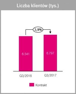 Trzeci kwartał 2017 roku był dla T-Mobile wyjątkowo pomyślny 22