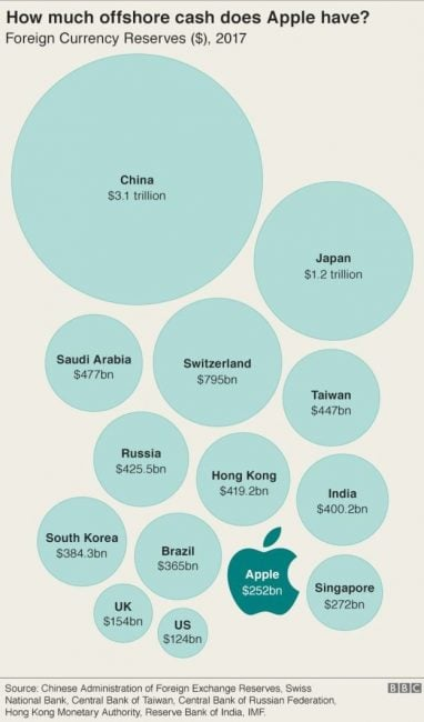 """Tabletowo.pl Afera """"Paradise Papers"""" ujawnia, jak Apple unika płacenia miliardów dolarów podatków Apple Wydarzenia"""