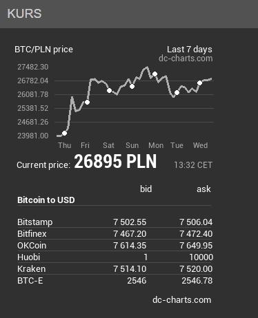 Tabletowo.pl Częstość wyszukiwań w Google wskazuje, że ludzie wolą inwestować w bitcoina niż złoto Ciekawostki Google