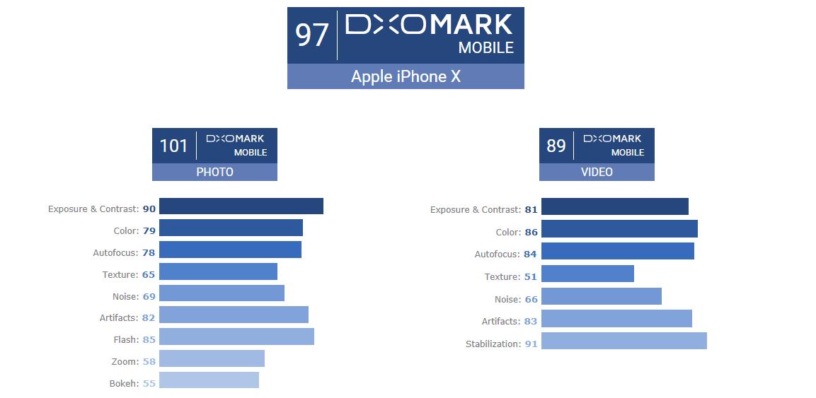 Tabletowo.pl iPhone X nie ma najlepszego aparatu na rynku. Ale ma tak samo dobry, jak Huawei Mate 10 Pro Apple iOS Smartfony