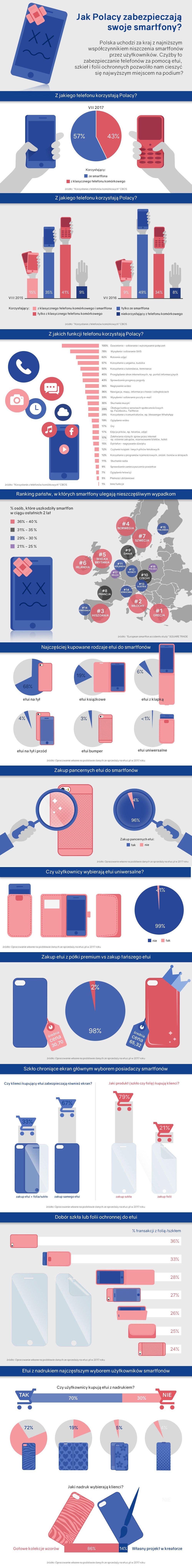 Jak użytkownicy w Polsce zabezpieczają swoje smartfony? 19