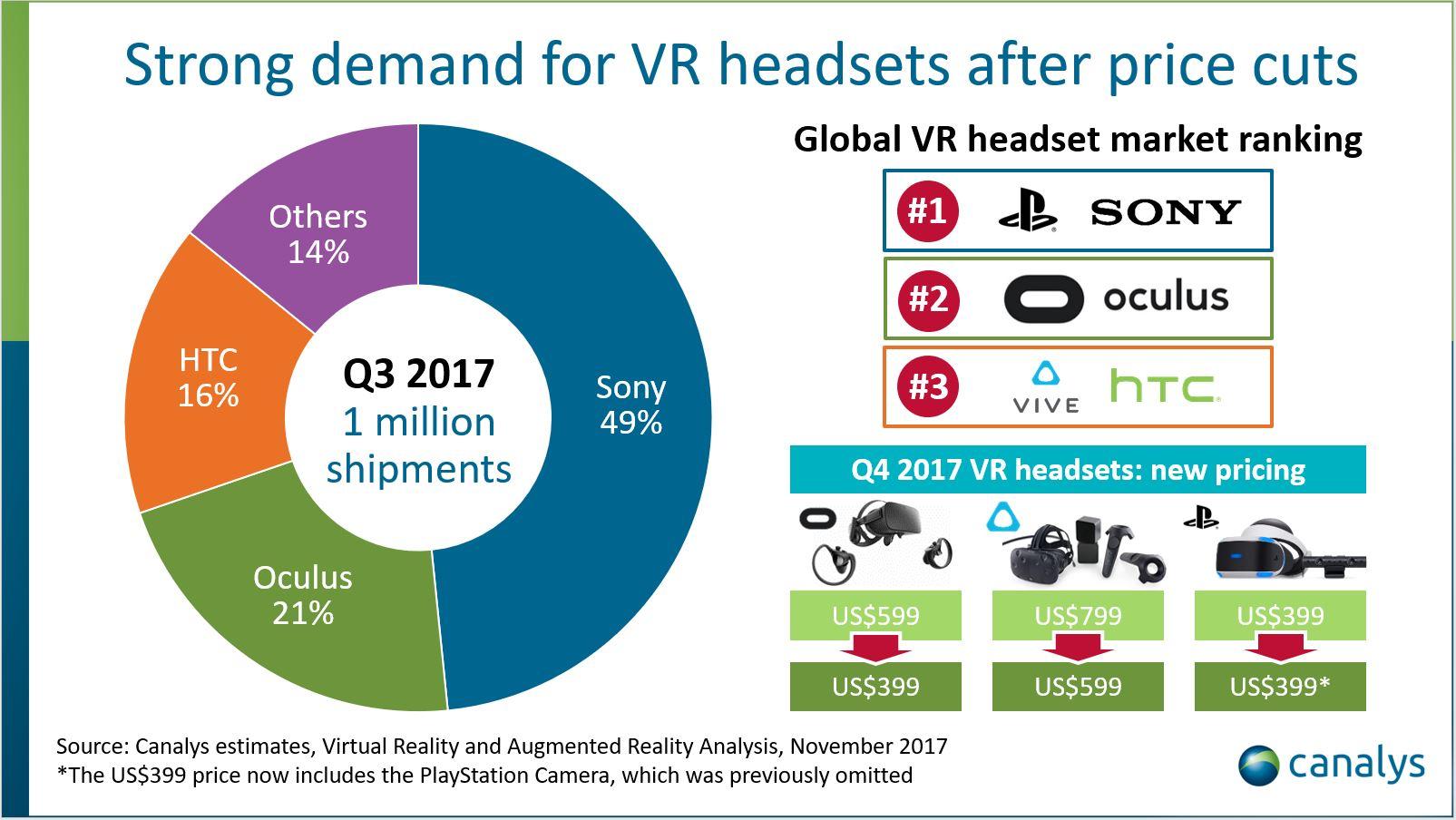 Po raz pierwszy w jednym kwartale sprzedano ponad milion gogli wirtualnej rzeczywistości 19
