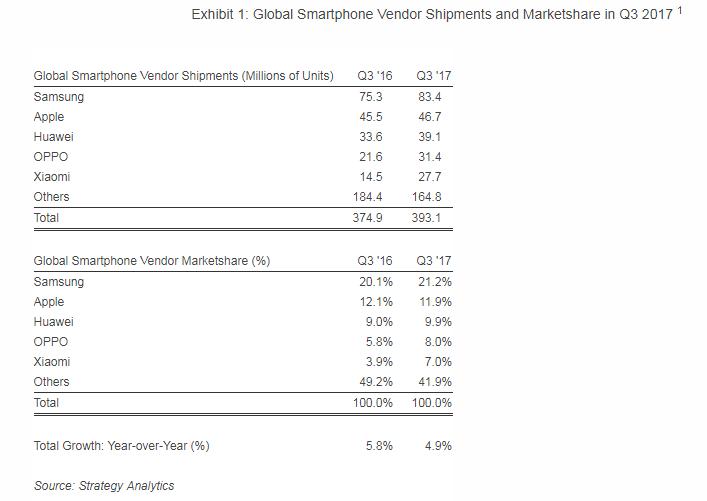 Tabletowo.pl W trzecim kwartale 2017 roku Xiaomi sprzedało prawie dwa razy tyle smartfonów, co w Q3 2016 Apple Huawei Oppo Raporty/Statystyki Samsung Smartfony Xiaomi