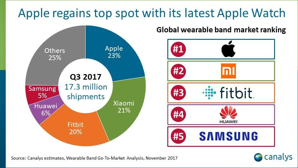 Tabletowo.pl W trzecim kwartale 2017 roku najwięcej wearables sprzedało Apple. Xiaomi drugie, Fitbit trzeci Apple Huawei Raporty/Statystyki Samsung Wearable Xiaomi