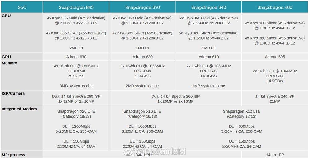 Tabletowo.pl W sieci pojawiła się specyfikacja trzech nowych procesorów Qualcomma: Snapdragon 670, 640 i 460 Android Plotki / Przecieki Qualcomm Smartfony