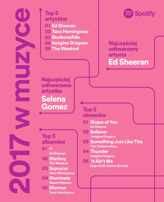Tabletowo.pl Najpopularniejsze utwory na Spotify w 2017 roku. Despacito szczęśliwie nie na pierwszym miejscu Kultura Raporty/Statystyki