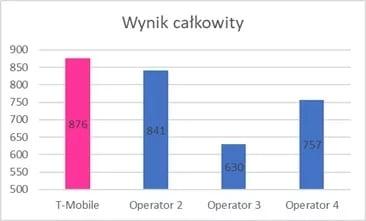 Tabletowo.pl Która sieć jest najlepsza? Według P3 Communication to T-Mobile piastuje pozycję lidera. Znowu GSM Raporty/Statystyki