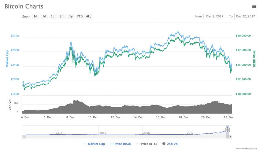 cryptocurrency piac