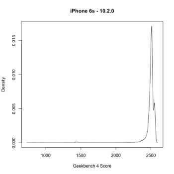 Wygląda na to, że Apple celowo ogranicza wydajność procesora w smartfonach iPhone 6S i iPhone 7