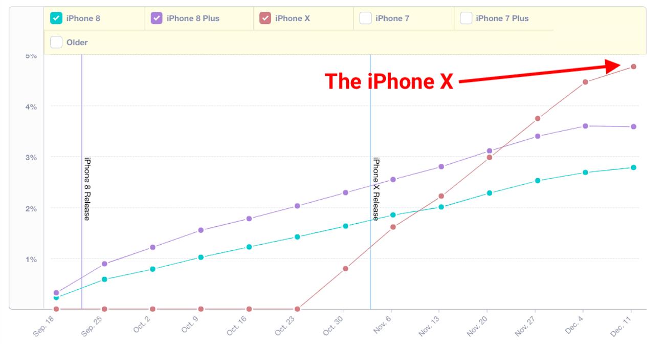 Tabletowo.pl Czy ktoś jest zaskoczony? iPhone X już teraz jest bardziej popularny niż iPhone 8 Apple Raporty/Statystyki Smartfony
