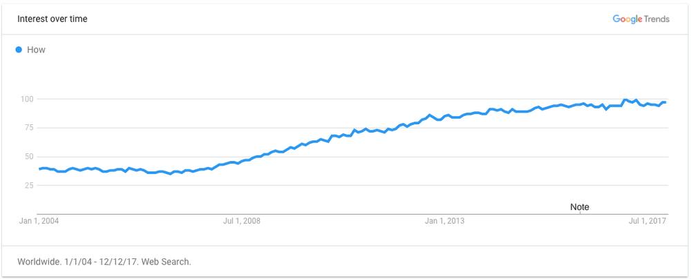 Tabletowo.pl Rok 2017 okiem wyszukiwarki Google: wszystkie ważne rzeczy, jakie wpisujesz w pasek adresu Ciekawostki Google Raporty/Statystyki