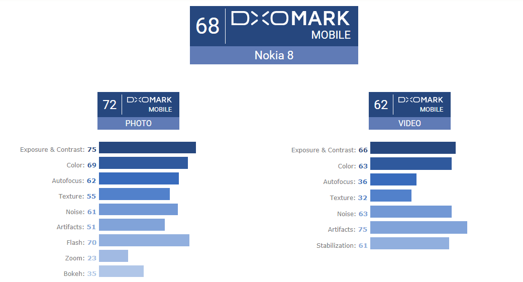 Według rankingu DxOMark Mobile Nokia 8 ma naprawdę bardzo słaby aparat. Tak słaby, że aż wstyd 21