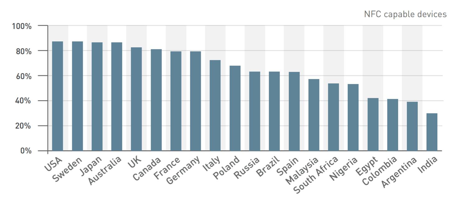 Tabletowo.pl W Polsce nie jest źle - większość smartfonów obsługuje łączność LTE i ma moduł NFC. W Hiszpanii mają gorzej Raporty/Statystyki Smartfony