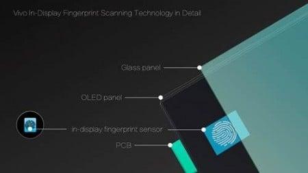 Vivo oficjalnie zapowiedziało smartfon z czytnikiem linii papilarnych w ekranie