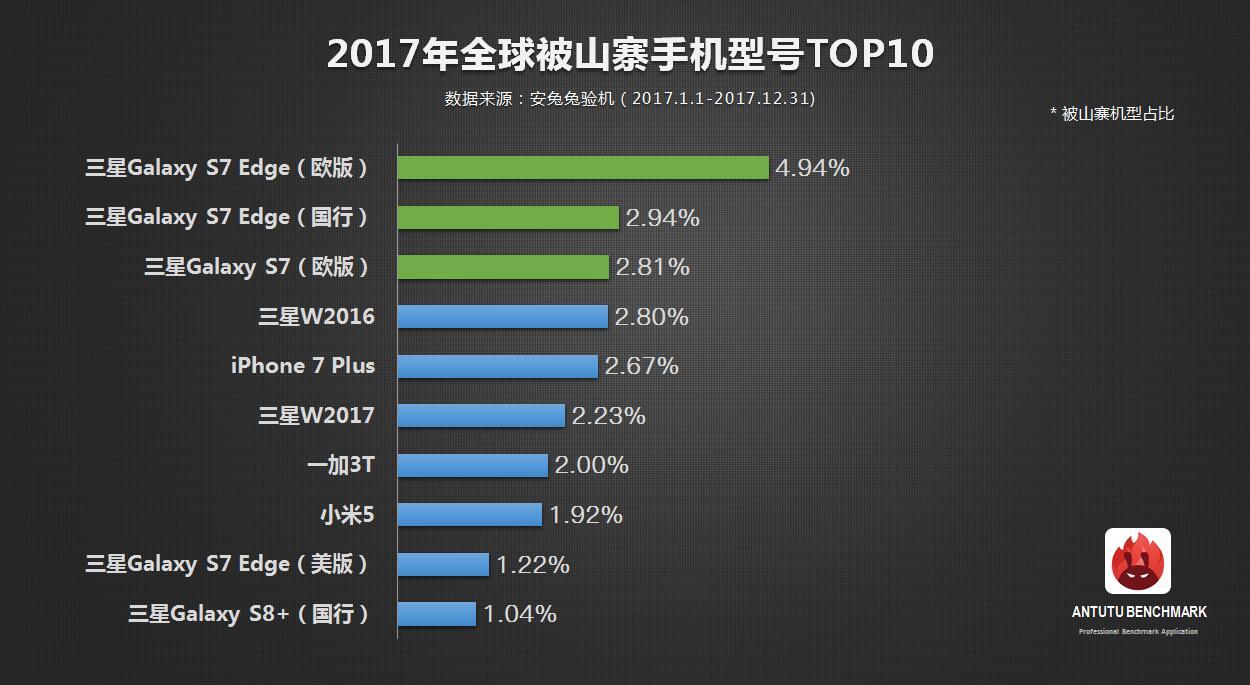 Smartfony tego producenta były najczęściej podrabiane w 2017 roku. Skala jest zatrważająca 24
