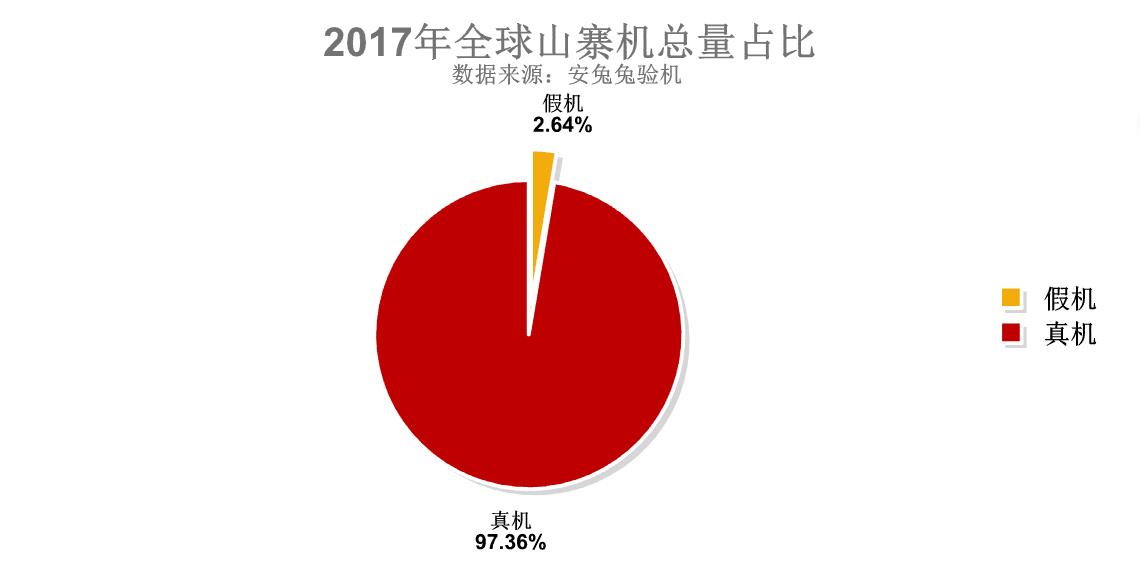 Smartfony tego producenta były najczęściej podrabiane w 2017 roku. Skala jest zatrważająca 21