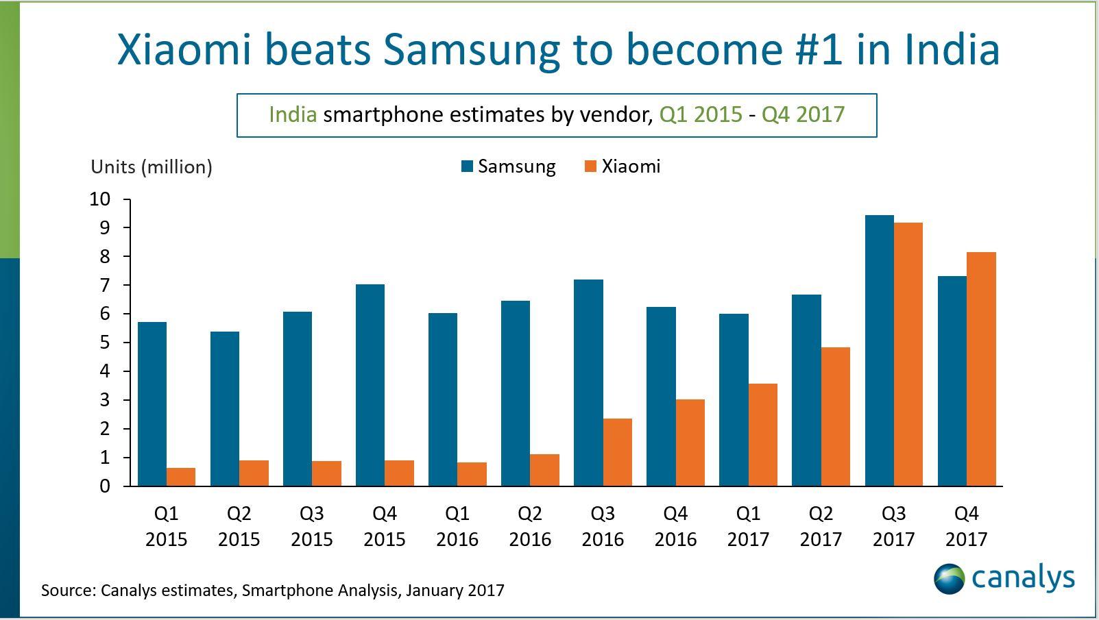 Tabletowo.pl Samsung kwestionuje dane z Canalys - wcale nie uważa, że #XiaomiLepsze w Indiach Android Raporty/Statystyki Samsung Smartfony Xiaomi