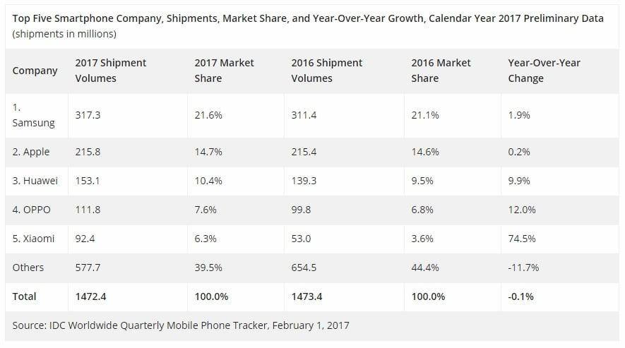 Kiedy najwięksi producenci notują spadki sprzedaży smartfonów, Xiaomi zalicza wzrost o... prawie 100% 23