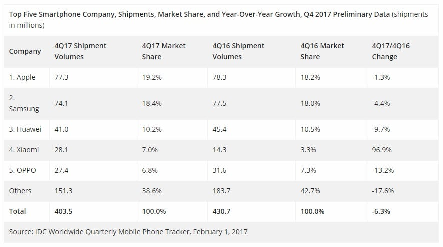 Kiedy najwięksi producenci notują spadki sprzedaży smartfonów, Xiaomi zalicza wzrost o... prawie 100% 21