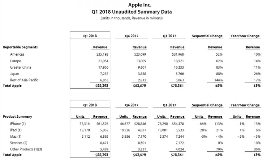 Tabletowo.pl Końcówka 2017 roku była dla Apple najlepszym okresem w historii firmy. Odnotowano rekordowy przychód Apple Raporty/Statystyki