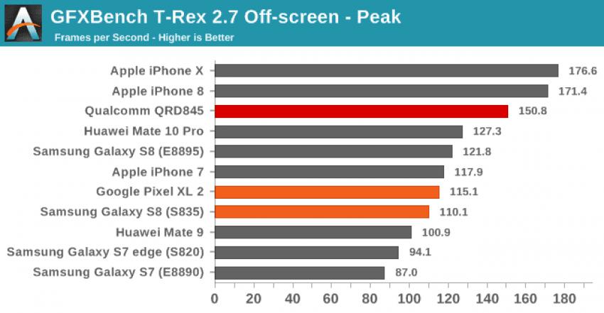 Tabletowo.pl Benchmarki pokazują, że Snapdragon 845 będzie doprawdy potężny, tylko co z tego? Opinie Qualcomm