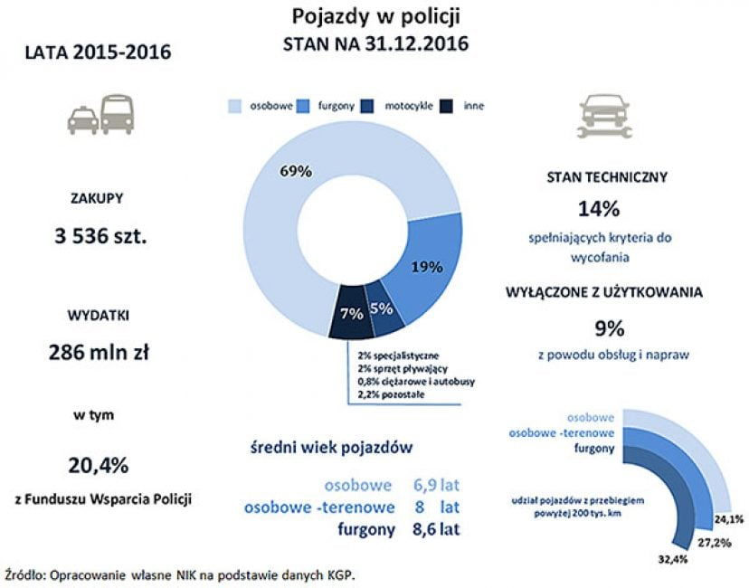 Tabletowo.pl Z raportu NIK wynika, że policja powinna nałożyć na siebie mandat i zabrać dowód rejestracyjny Bezpieczeństwo Ciekawostki Moto Raporty/Statystyki