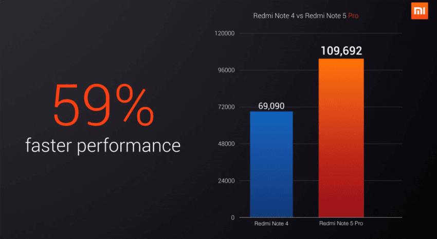 Porównanie parametrów: Xiaomi Redmi Note 4 i Redmi Note 5 Pro. Czy przesiadka będzie miała sens? 19