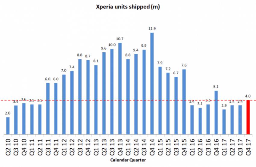 Tabletowo.pl W czwartym kwartale 2017 roku, Sony sprzedało tylko 4 miliony smartfonów Android Raporty/Statystyki Smartfony Sony