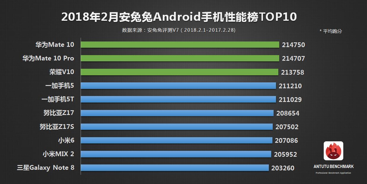 Tabletowo.pl Najwydajniejszym smartfonem z Androidem w lutym wg AnTuTu był model, którego niestety nie ma w Polsce... Android Ciekawostki Smartfony