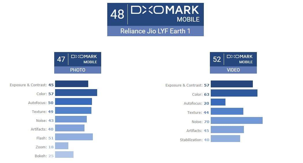 Tabletowo.pl Ranking DxOMark Mobile ma nowego rekordzistę. Jeszcze żaden smartfon nie dostał tak mało punktów Android Ciekawostki Smartfony