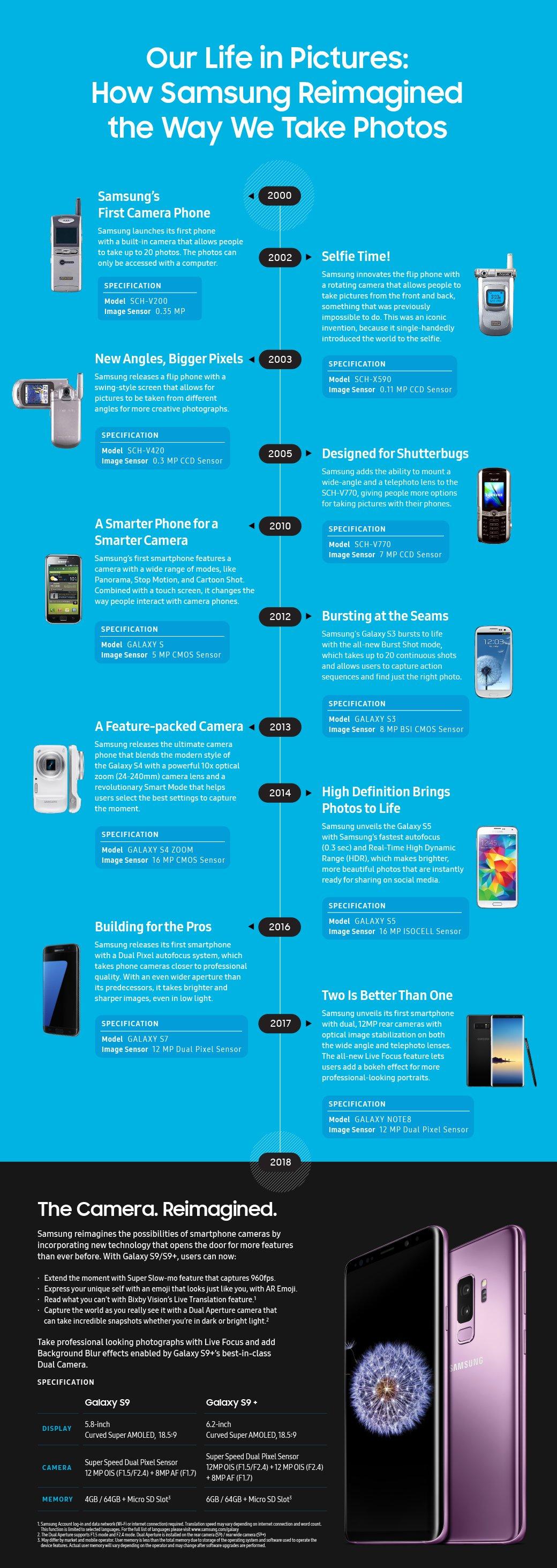 18 lat minęło... Jak przez ten czas zmieniały się aparaty w telefonach i smartfonach Samsunga? 24