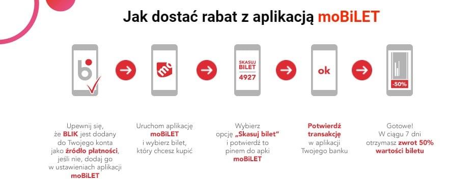 Tabletowo.pl Znowu można pojeździć komunikacją miejską mniejszym kosztem - tym razem dzięki moBILET i BLIK Aplikacje Promocje
