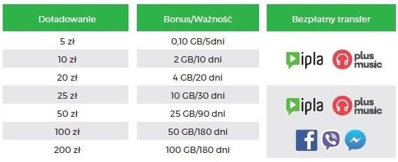 7584e318c08397 Co bardzo ważne, pakiety internetowe przyznawane są gratis, więc pieniądze  z doładowania zostają na koncie. Użytkownik może je wykorzystać na przykład  na ...