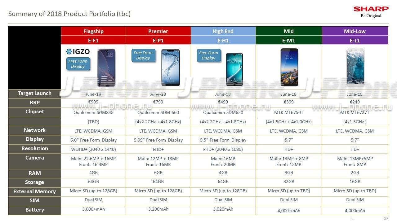 Tabletowo.pl Tymi smartfonami Sharp będzie walczył o serca klientów w Europie. Znamy ich specyfikacje i ceny Android Plotki / Przecieki Sharp Smartfony